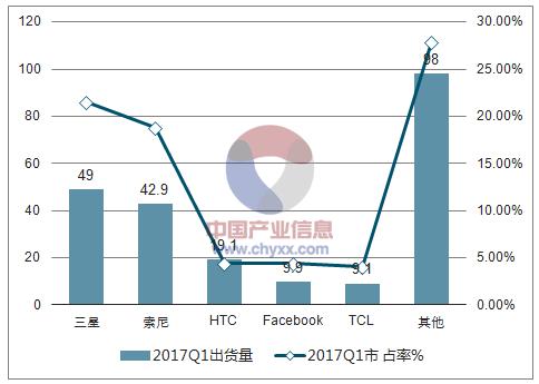 2018年中国虚拟现实(VR)行业发展现状及行业发展趋势分析【图】