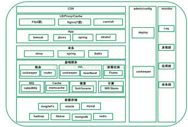 服务和连接的外围应用配置器_线下游戏陪玩服务_游戏服务器