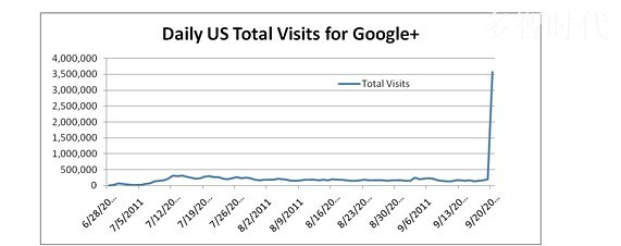 Google+开放首日访问量创记录 达358万次