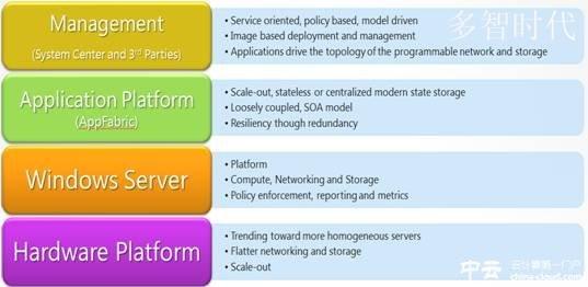 应用Windows Server 8创建IaaS云