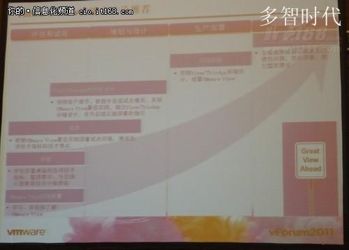 vForum2011:部署虚拟桌面云的四部曲