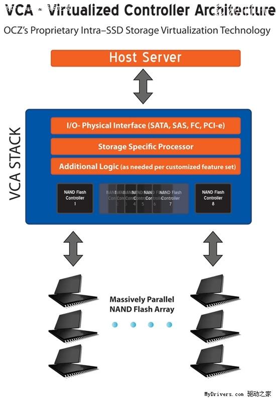 非RAID新并联架构 OCZ发企业级PCI-E SSD