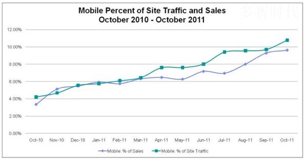 Coremetrics Benchmark:预计2011年假期移动零售流量将翻一倍以上