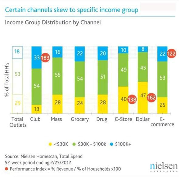 Nielsen:不同收入人群的购物,媒体消费行为差异
