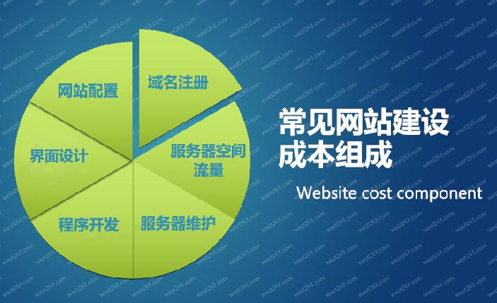 做网站需要的空间成本有多大