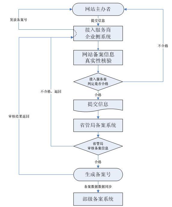 空间备案流程图