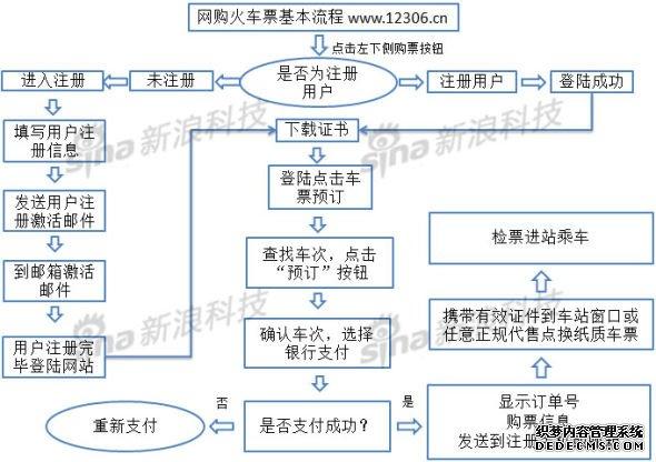 流程图 12306网购火车票攻略
