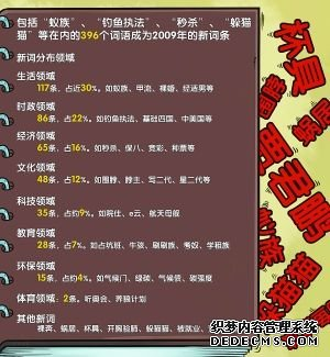 中国人的语言中冒出了很多条新词语图片
