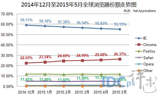 (图2)2014年12月至2015年5月全球浏览器份额走势图-5月全球浏览