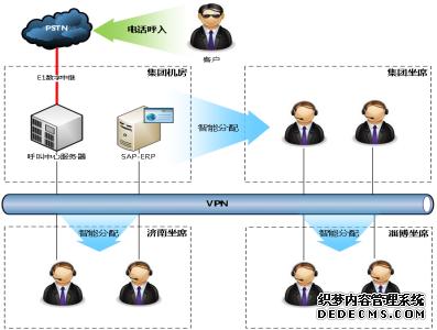 信达呼叫中心在山东省济南市部分典型案例分析图片