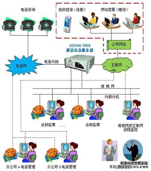 呼叫中心系统架构