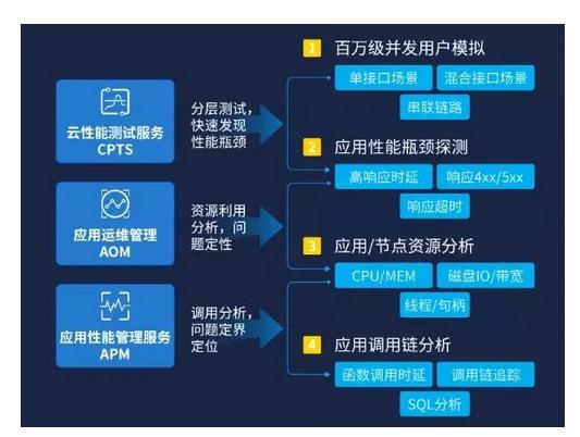 华为云发布一站式微服务性能保障解决方案