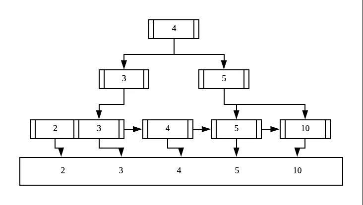 MySQL 索引原理及设计