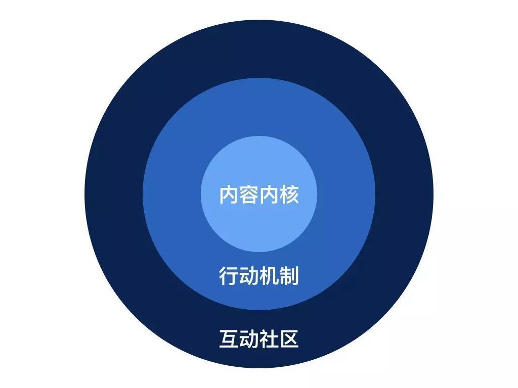 知识付费产品应如何搭建有效的用户激励体系