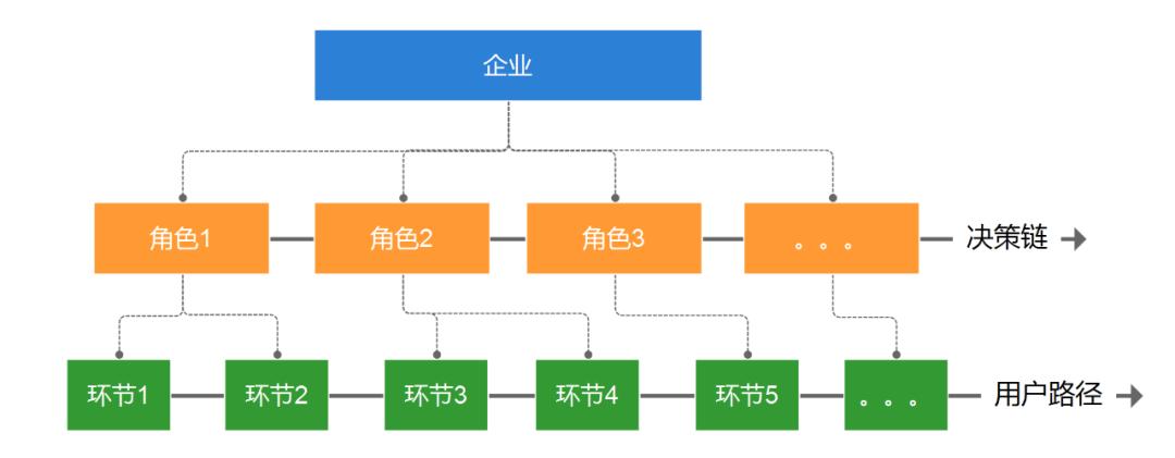 To B运营:3个表格构建B端用户画像