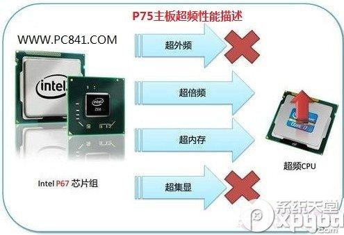 P67主板超频干用